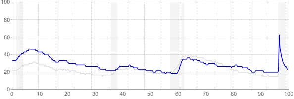 West Virginia monthly unemployment rate chart from 1990 to April 2021